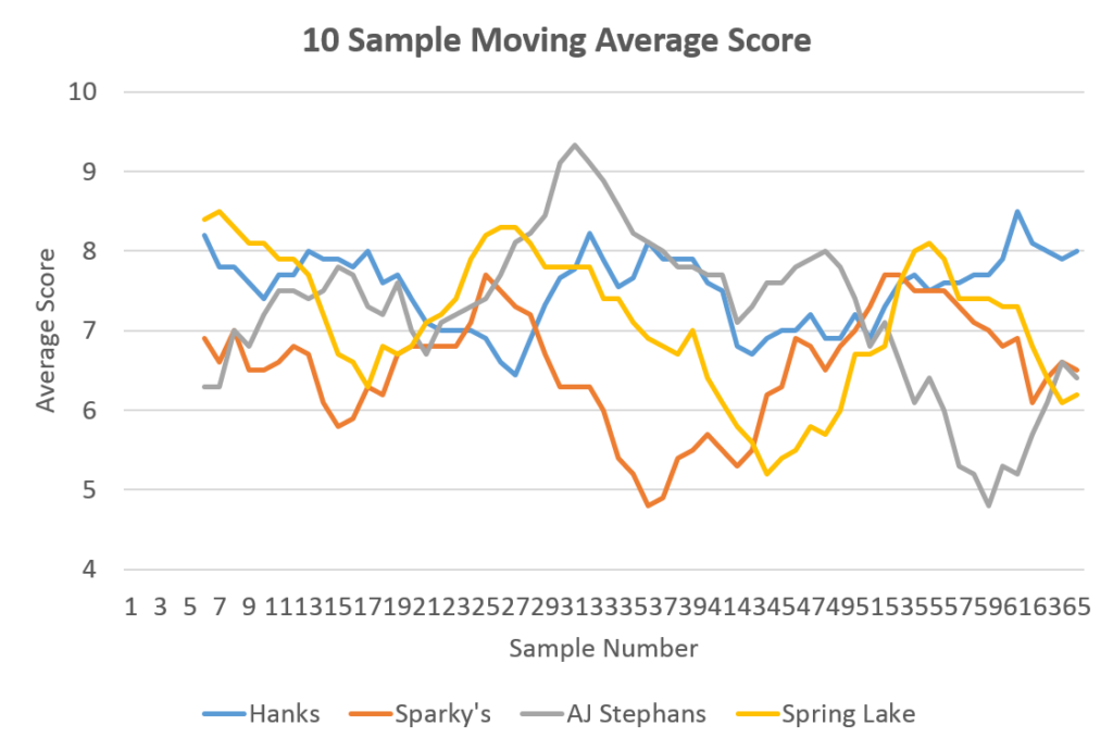 Fig. 3. A 10-sample (~5 minute) moving average of scores.
